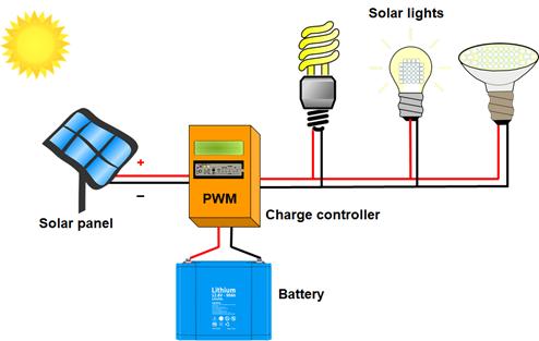 Các thành phần chính của đèn năng lượng mặt trời là gì?