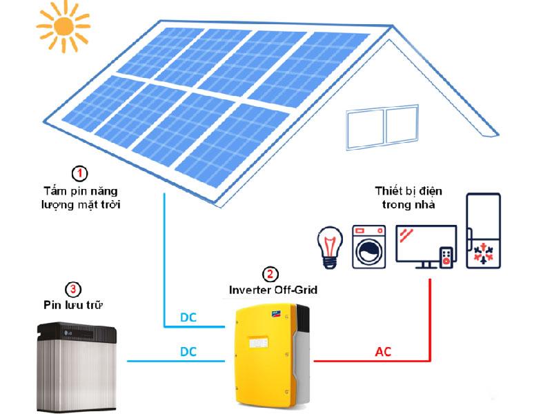 Điện mặt trời áp mái - Solar Rooftop độc lập