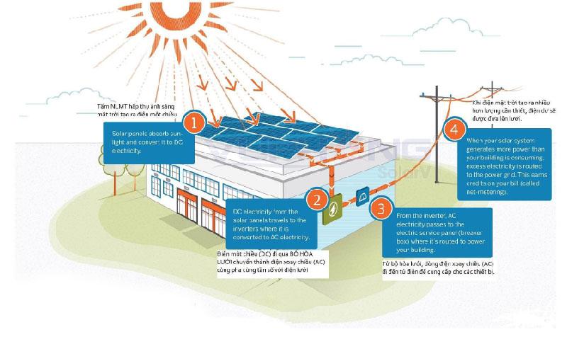 Điện mặt trời áp mái - Solar Rooftop nối lưới