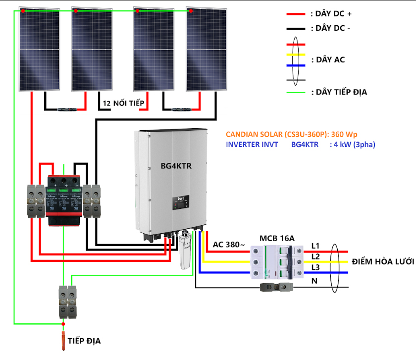Đấu nối hệ thống solar
