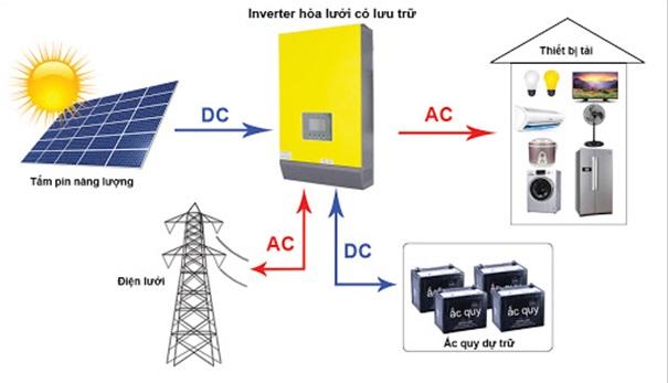 Lắp đặt điện mặt trời hệ Hệ hybrid