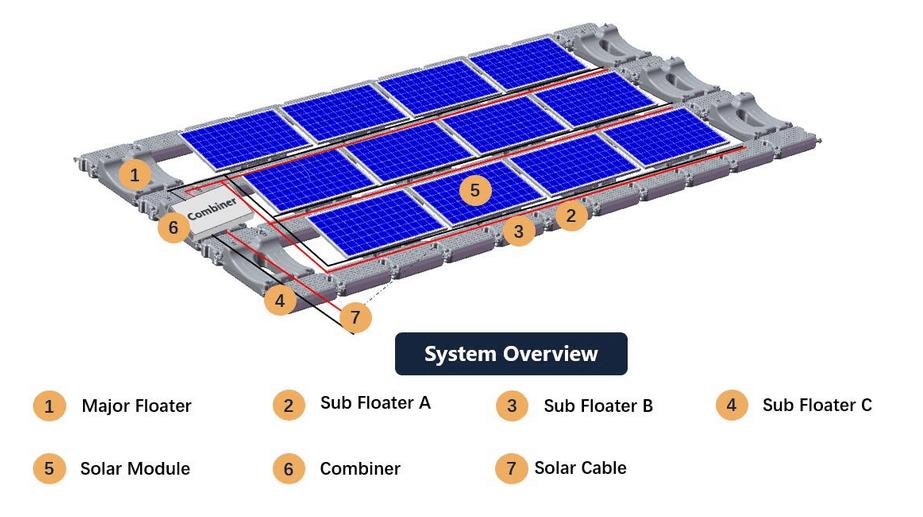 Lắp đặt hệ thống điện mặt trời nổi