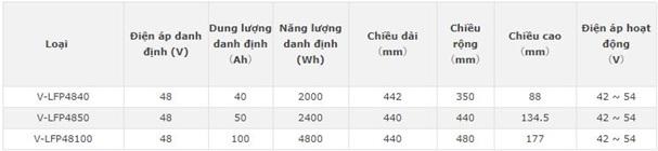 Thông số kỹ thuật ắc quy dòng Lithium